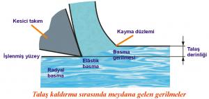 ansys türkçe talaş kaldırma